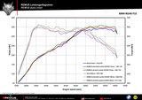 BMW M240i(x) [F23] Cabrio Remus einddemper L/R uitgang (voorzien van geïntegreerde kleppen)